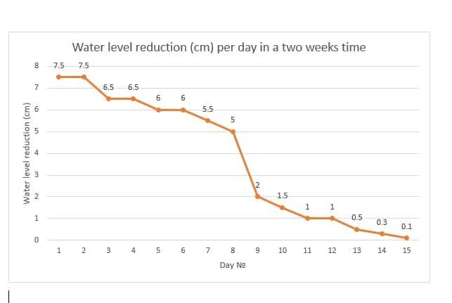 Waterpeilreductie (cm) Per Dag Over Een Periode Van Twee Weken